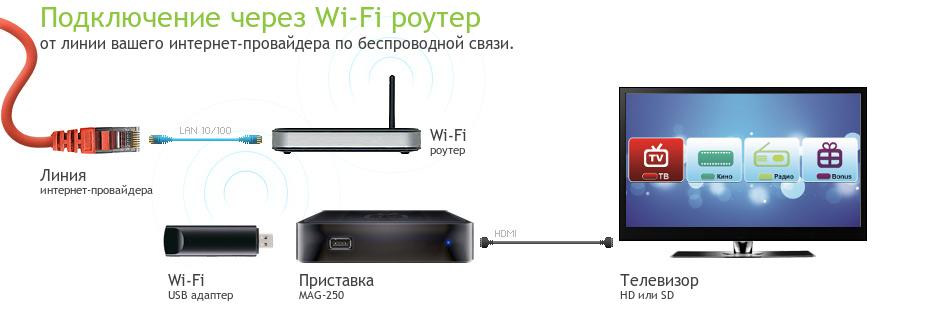 Схема подключения Aura HD к